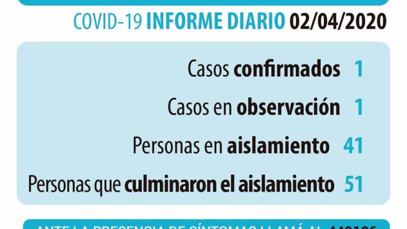 Coronavirus: datos actualizados del jueves 2 de abril