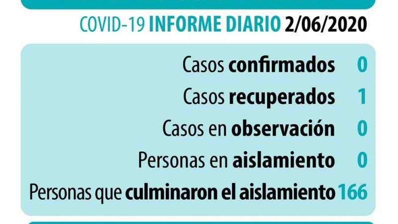 Coronavirus: datos actualizados del martes 2 de junio