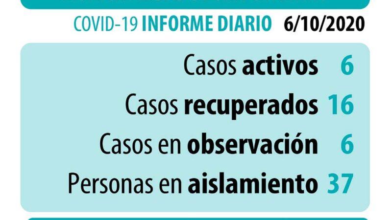 Coronavirus: datos actualizados del martes 6 de octubre